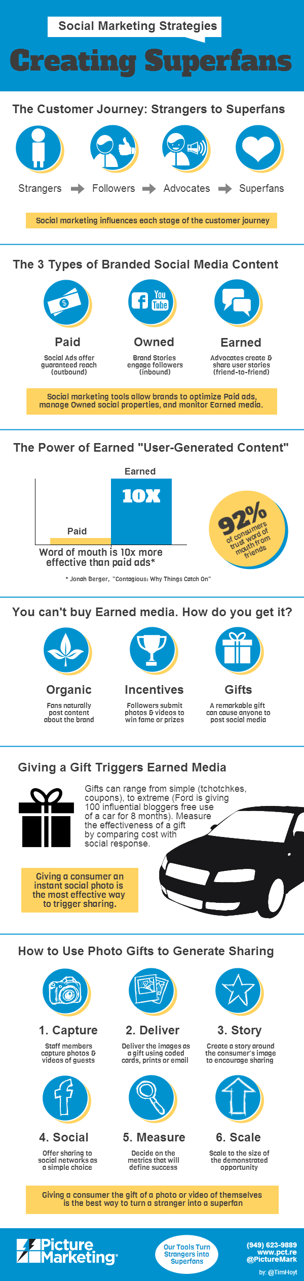 Creating Superfans: an infographic explanation