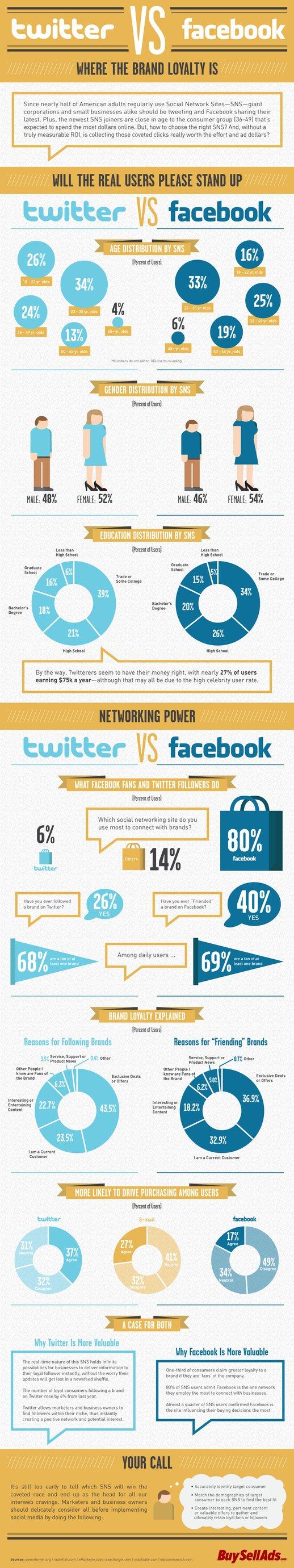 Twitter VS Facebook: Brand Loyalty