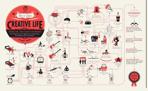 Fast Company Flowchart - How to Lead a Creative LIfe