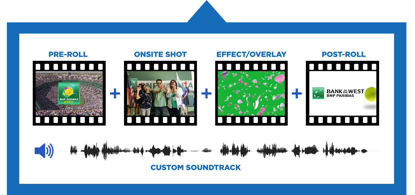 Automatic Creation of Personalized Video Clips