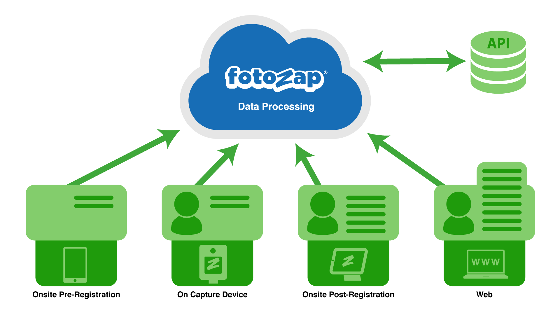 Collect Consumer Data Across Many Touchpoints